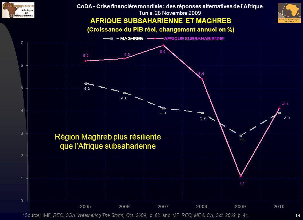 Région Maghreb plus résiliente que l'Afrique subsaharienne