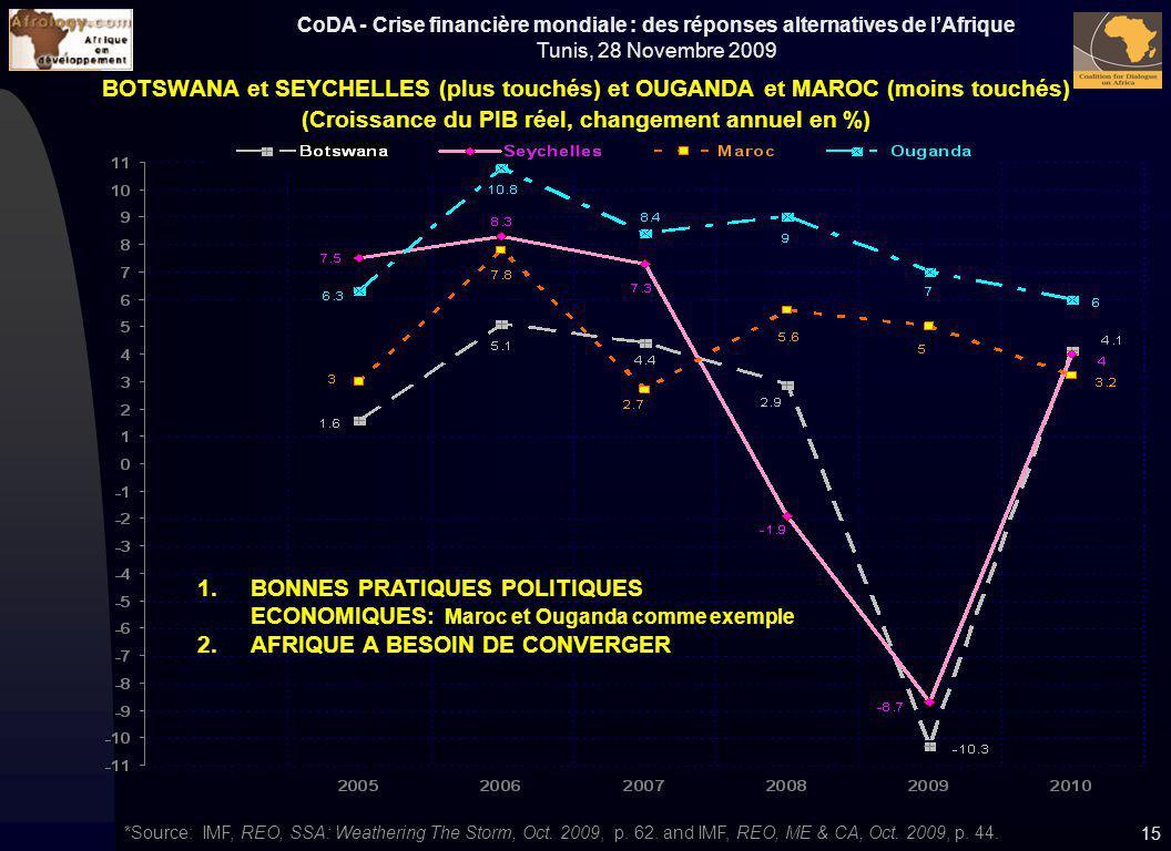 (Croissance du PIB réel, changement annuel en %)