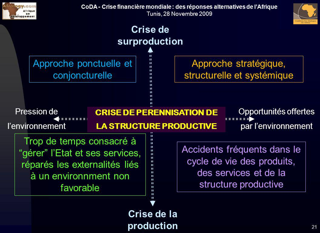 Crise de surproduction Crise de la production