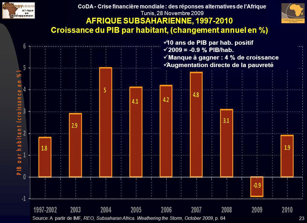 AFRIQUE SUBSAHARIENNE, 1997-2010 Croissance du PIB par habitant, (changement annuel en %)