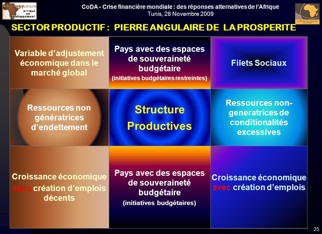 Structure Productives