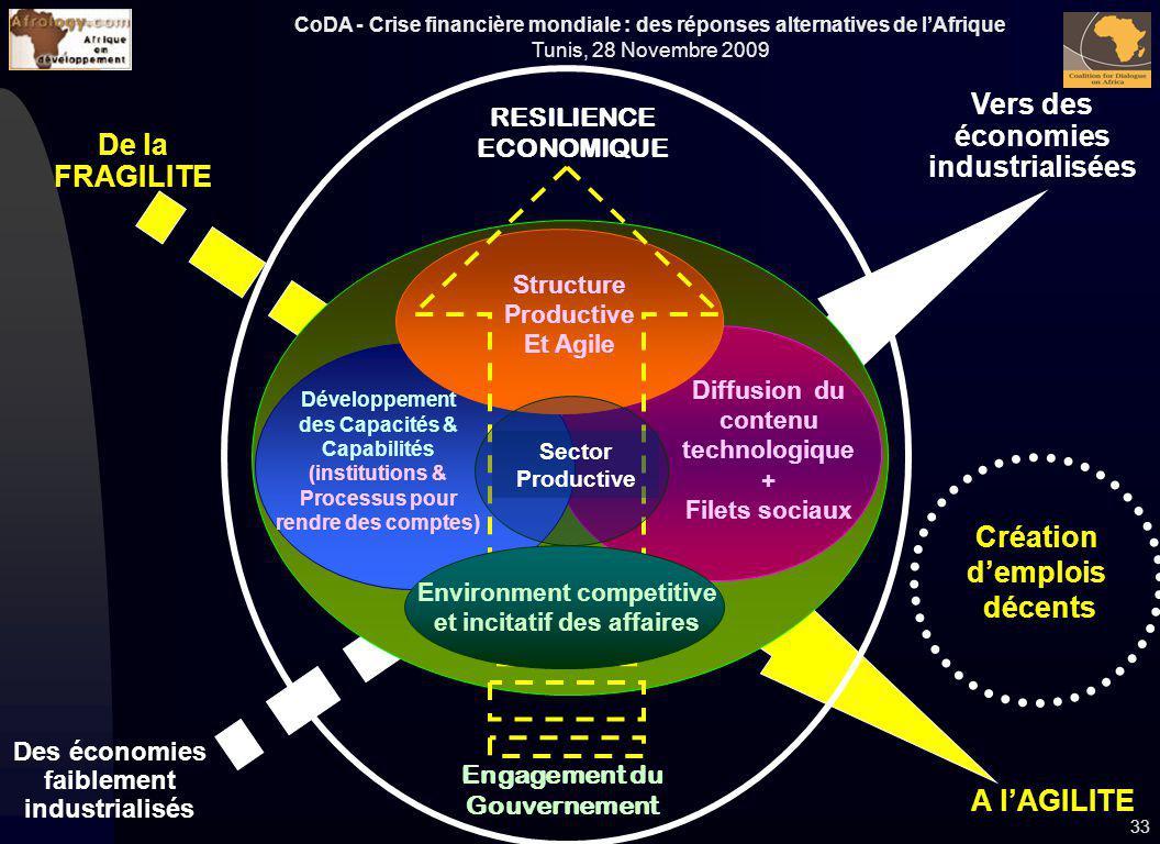 Vers des économies industrialisées De la FRAGILITE