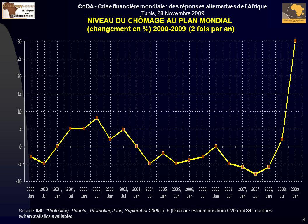 NIVEAU DU CHÔMAGE AU PLAN MONDIAL (changement en %) 2000-2009 (2 fois par an)