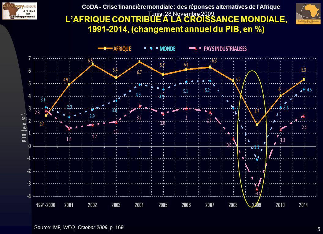 L'AFRIQUE CONTRIBUE A LA CROISSANCE MONDIALE, 1991-2014, (changement annuel du PIB, en %)