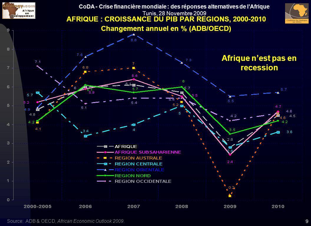 Afrique n'est pas en recession