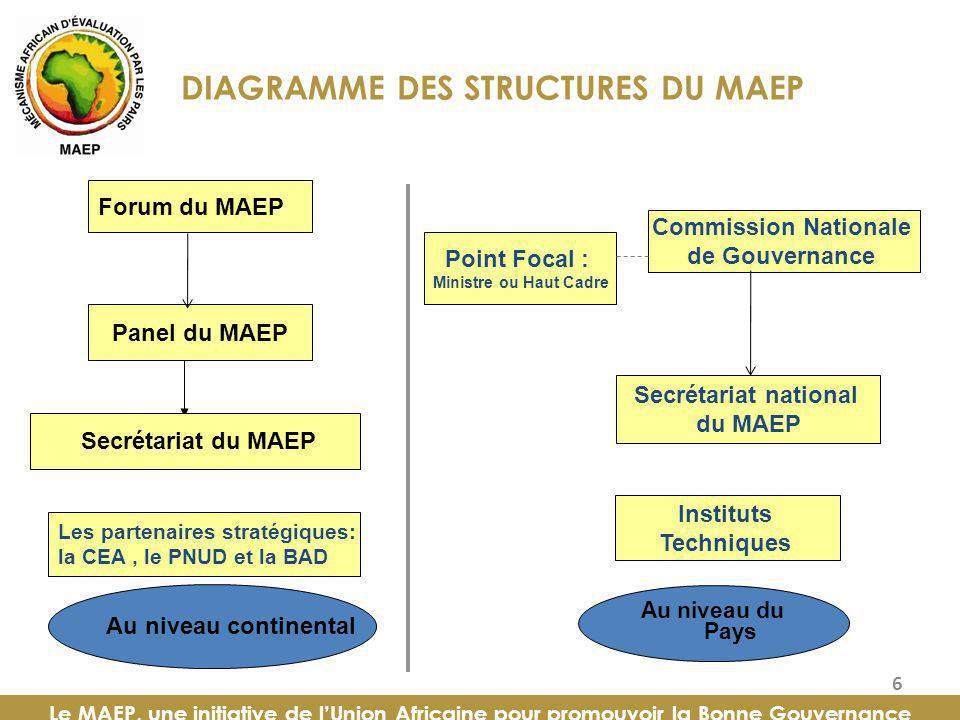 DIAGRAMME DES STRUCTURES DU MAEP