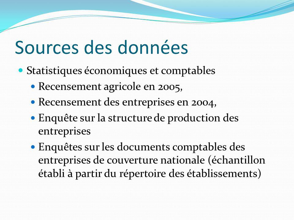 Sources des données Statistiques économiques et comptables