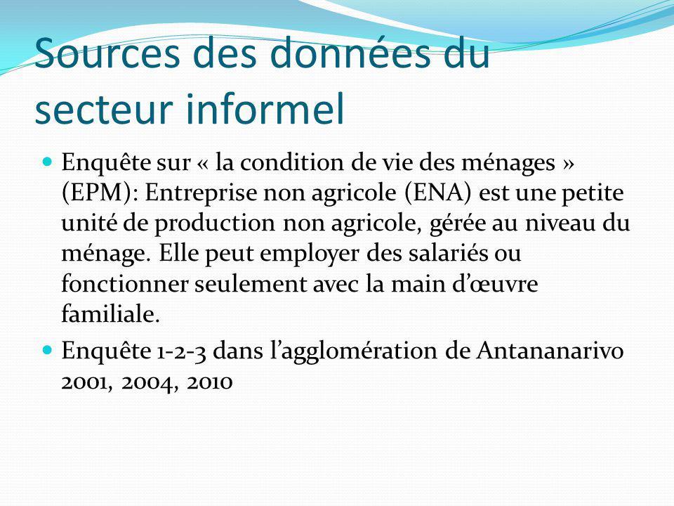 Sources des données du secteur informel