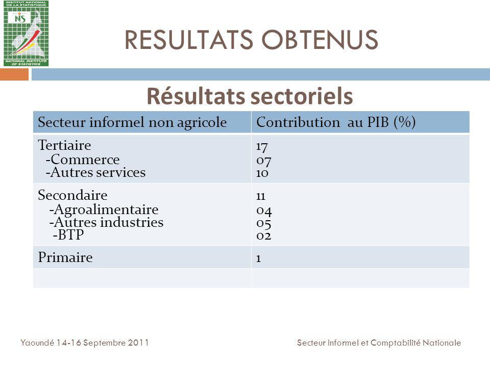 RESULTATS OBTENUS Résultats sectoriels Secteur informel non agricole