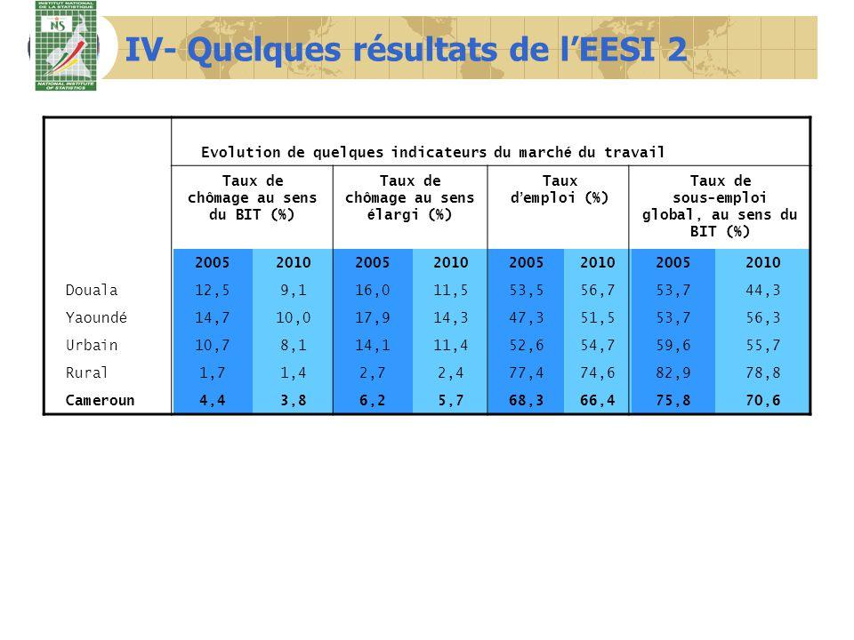 IV- Quelques résultats de l'EESI 2