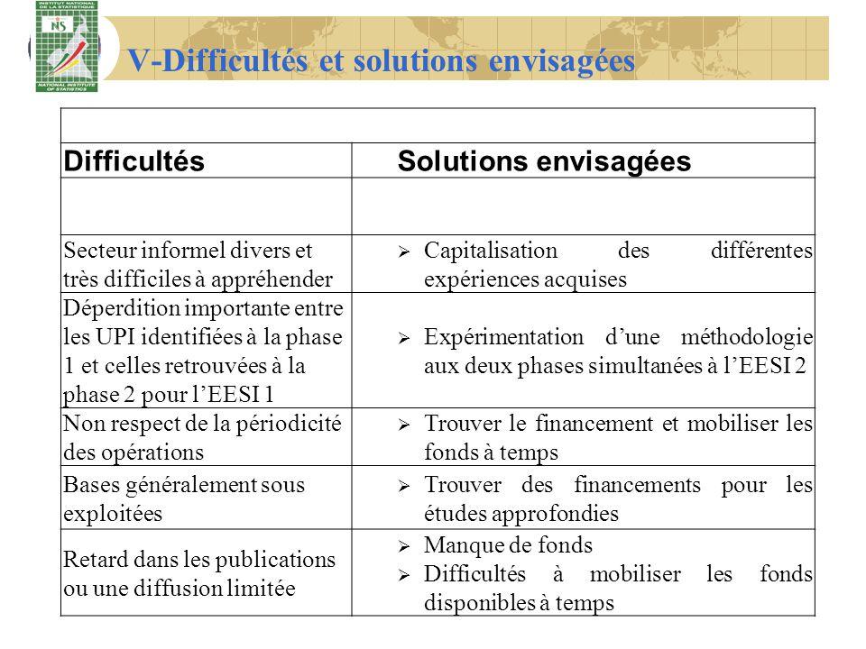 V-Difficultés et solutions envisagées