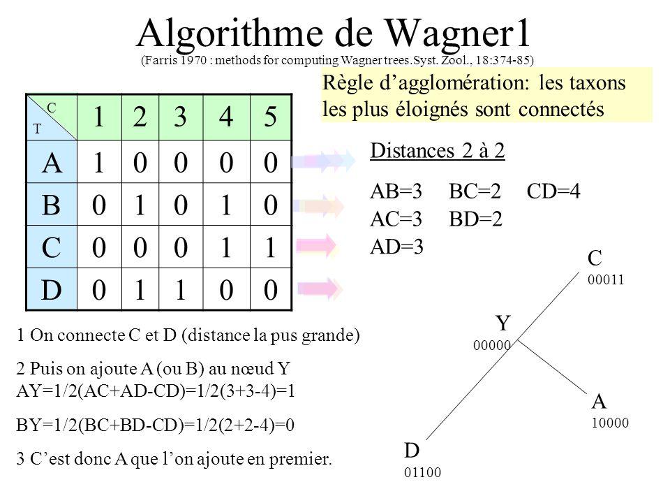 Algorithme de Wagner1 1 2 3 4 5 A B D
