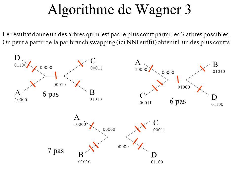 Algorithme de Wagner 3 D C A B A B 6 pas C D 6 pas A C 7 pas B D