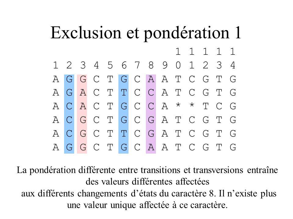Exclusion et pondération 1