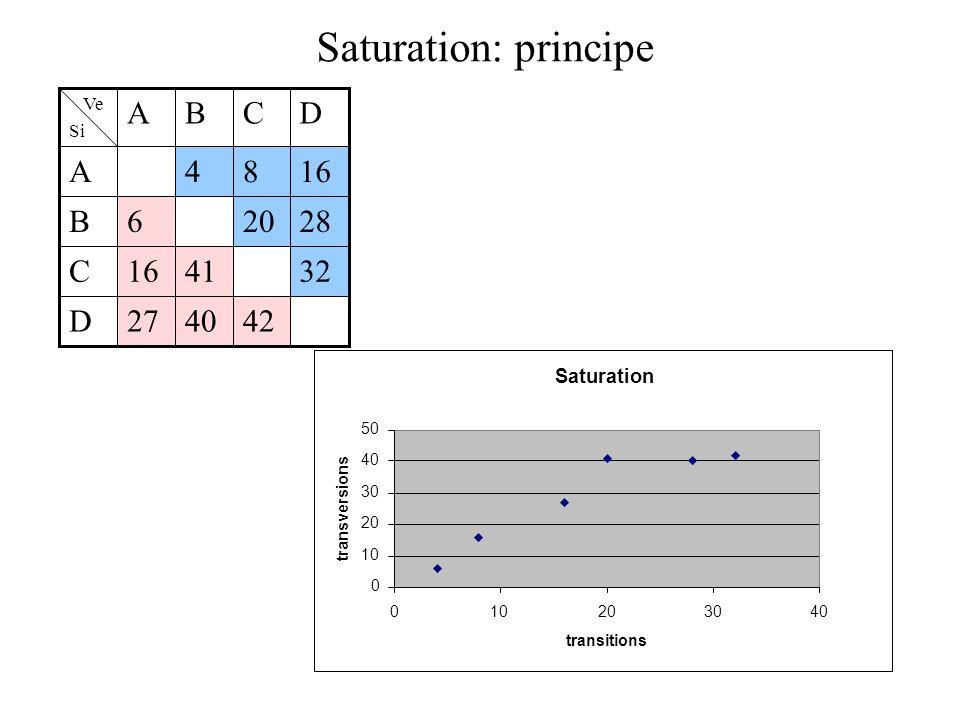 Saturation: principe D C B A 4 8 16 6 20 28 16 41 32 27 40 42
