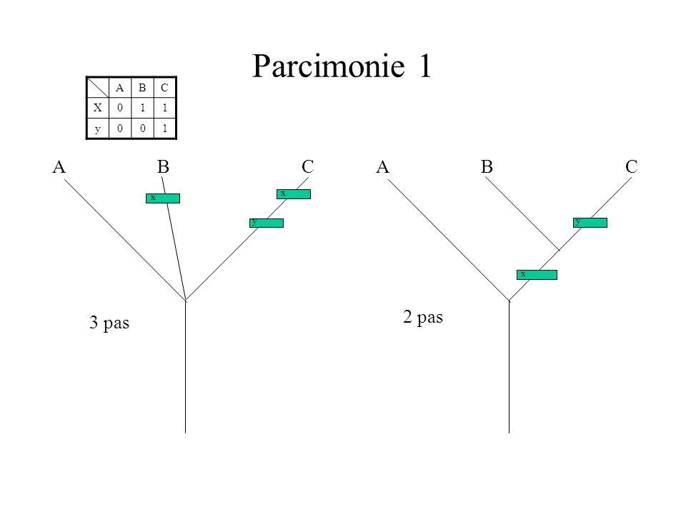 Parcimonie 1 A B C X 1 y A B C A B C x x y y x 2 pas 3 pas