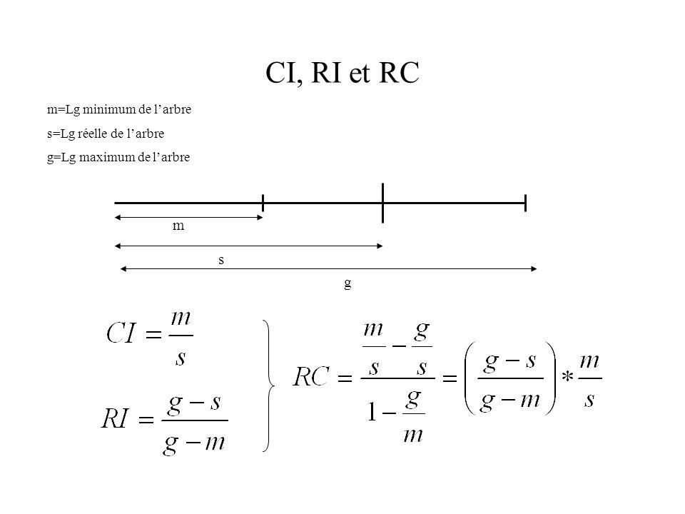 CI, RI et RC m s g m=Lg minimum de l'arbre s=Lg réelle de l'arbre