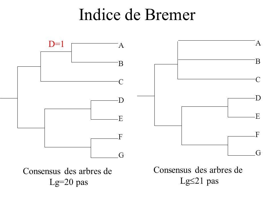 Indice de Bremer D=1 Consensus des arbres de Consensus des arbres de