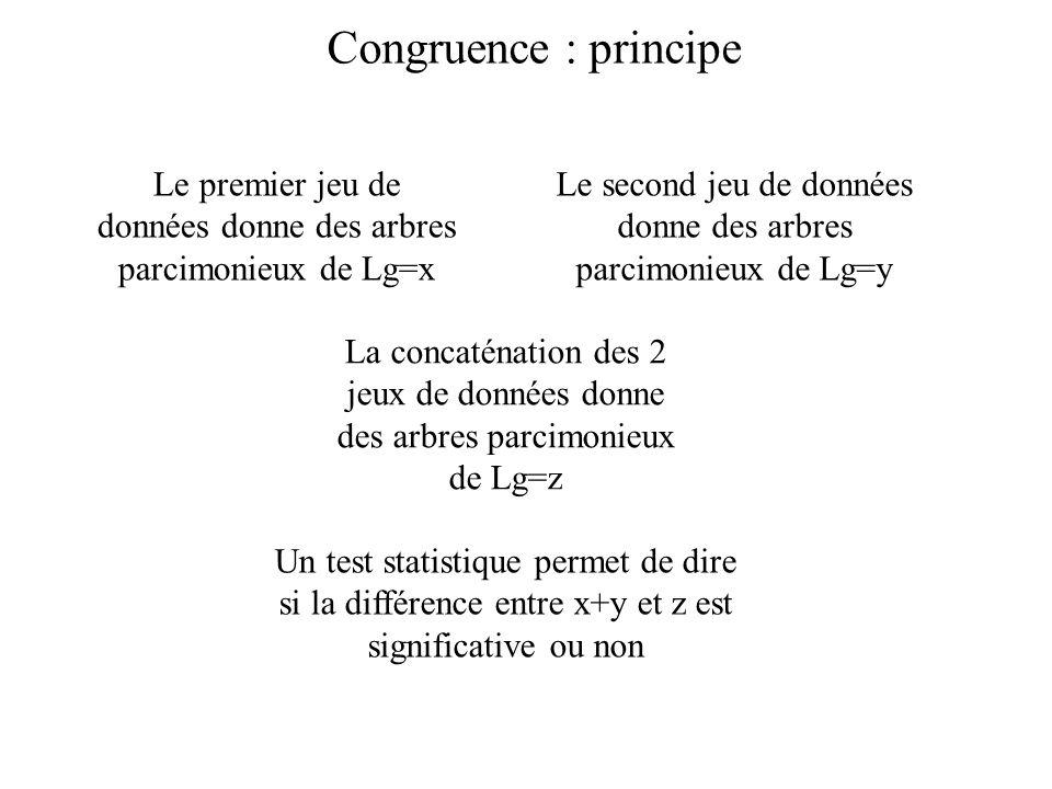 Congruence : principe Le premier jeu de données donne des arbres parcimonieux de Lg=x.