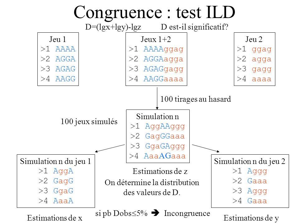 On détermine la distribution des valeurs de D.