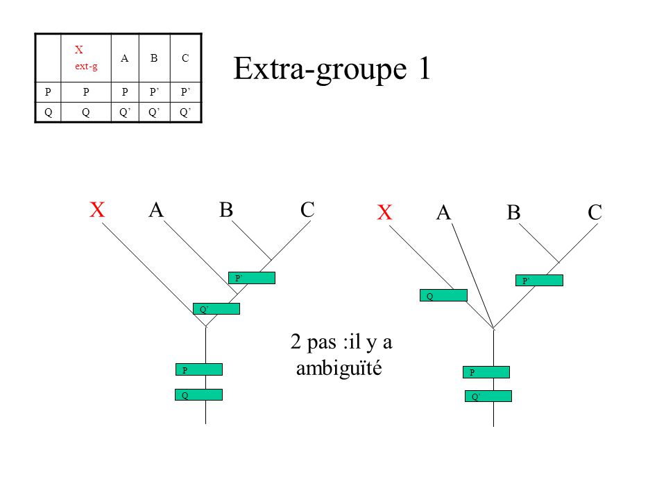 Extra-groupe 1 X A B C X A B C 2 pas :il y a ambiguïté X ext-g A B C P