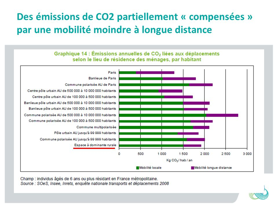 Des émissions de CO2 partiellement « compensées » par une mobilité moindre à longue distance