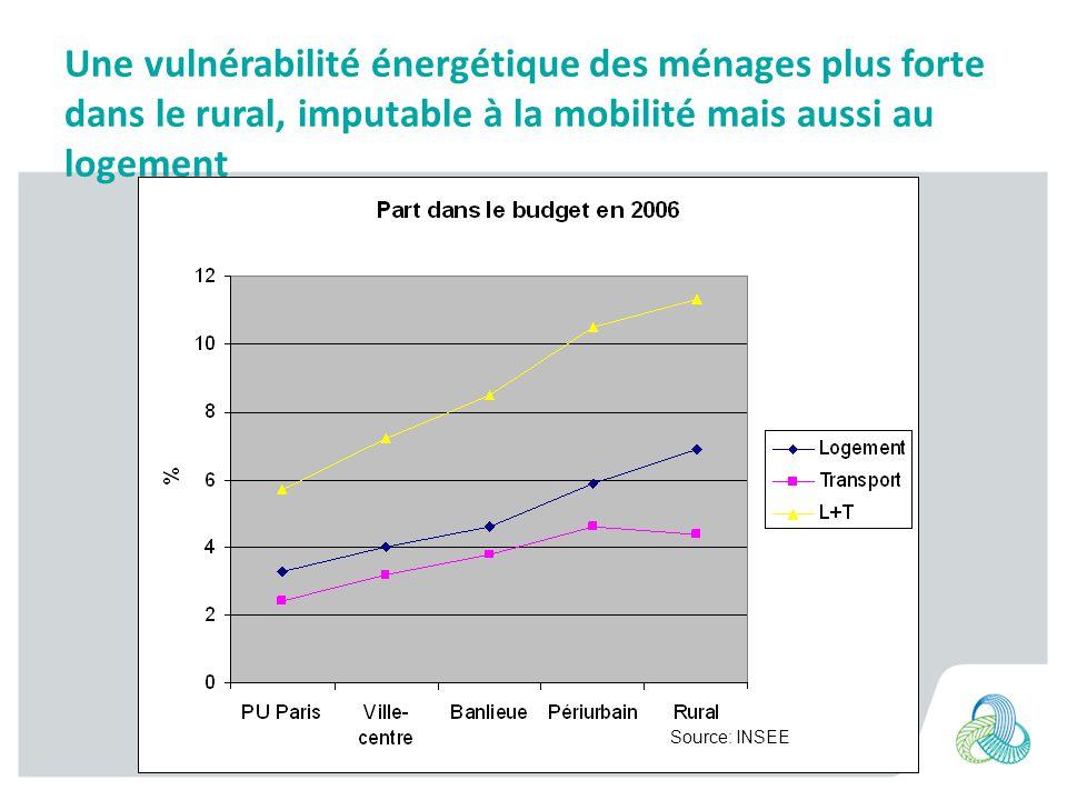 Une vulnérabilité énergétique des ménages plus forte dans le rural, imputable à la mobilité mais aussi au logement