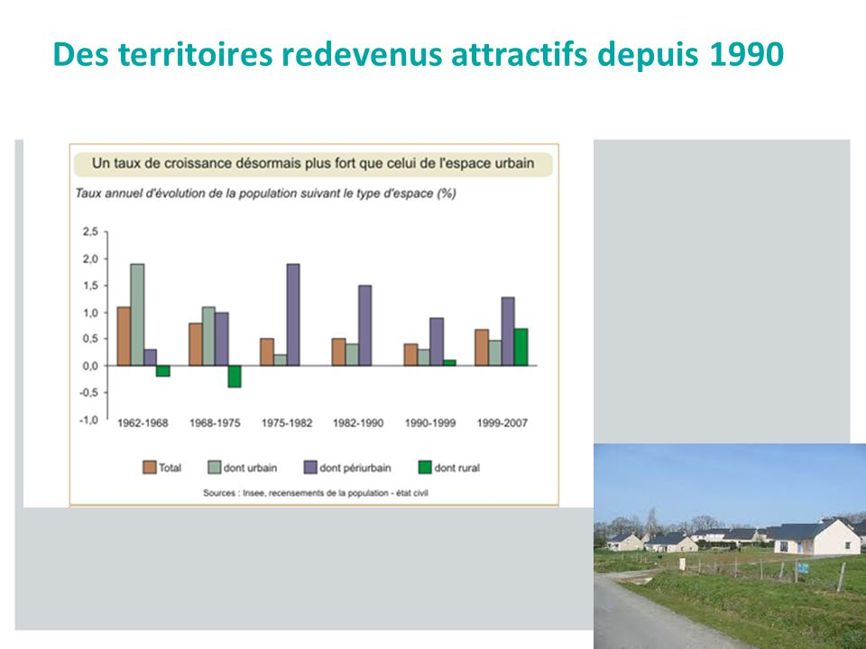 Des territoires redevenus attractifs depuis 1990