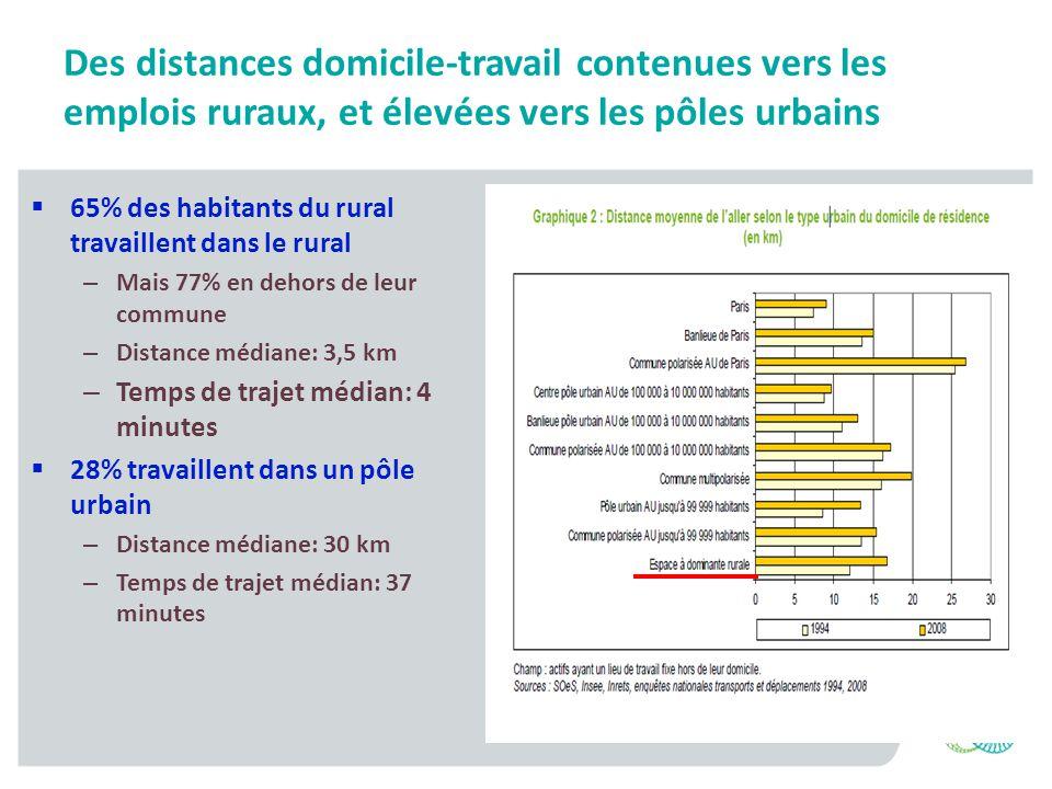 Des distances domicile-travail contenues vers les emplois ruraux, et élevées vers les pôles urbains