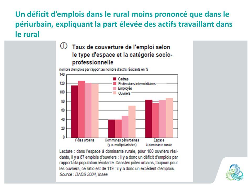 Un déficit d'emplois dans le rural moins prononcé que dans le périurbain, expliquant la part élevée des actifs travaillant dans le rural