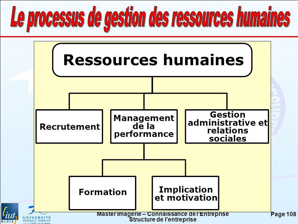 Le processus de gestion des ressources humaines