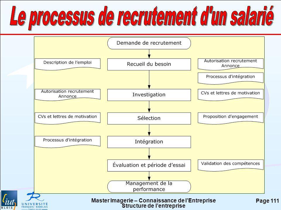 Le processus de recrutement d un salarié