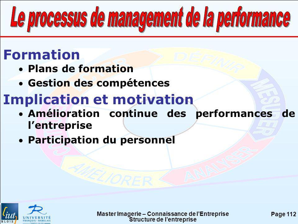 Le processus de management de la performance