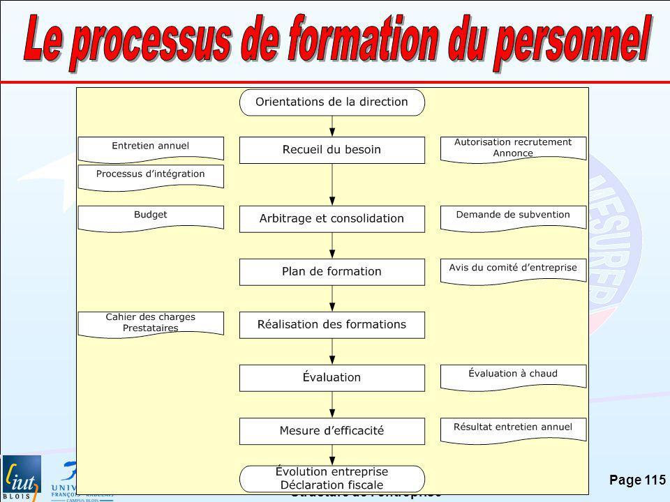 Le processus de formation du personnel