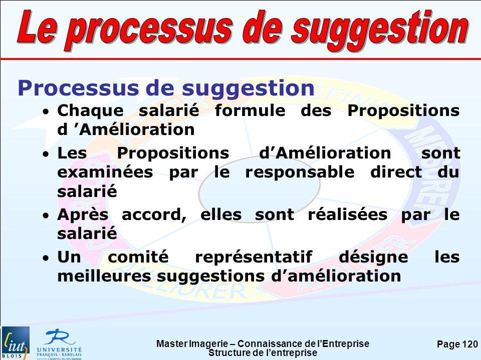 Le processus de suggestion