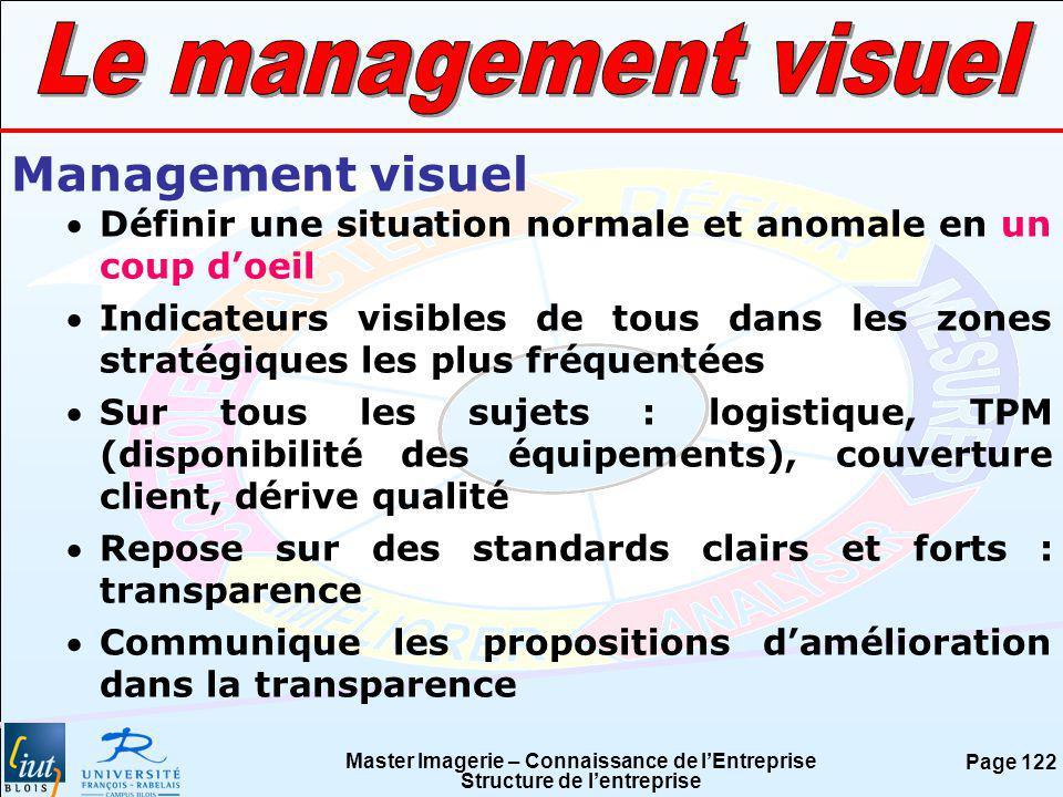Le management visuel Management visuel