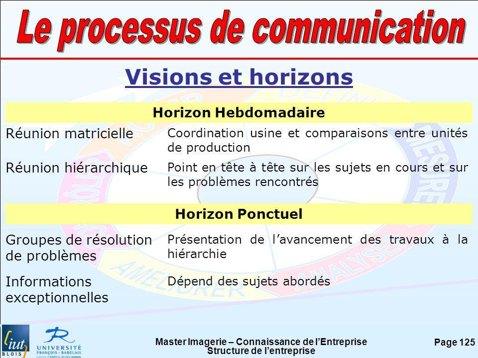 Le processus de communication