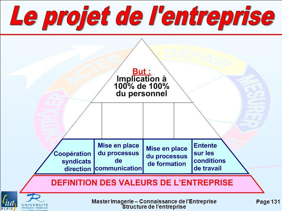 Le projet de l entreprise