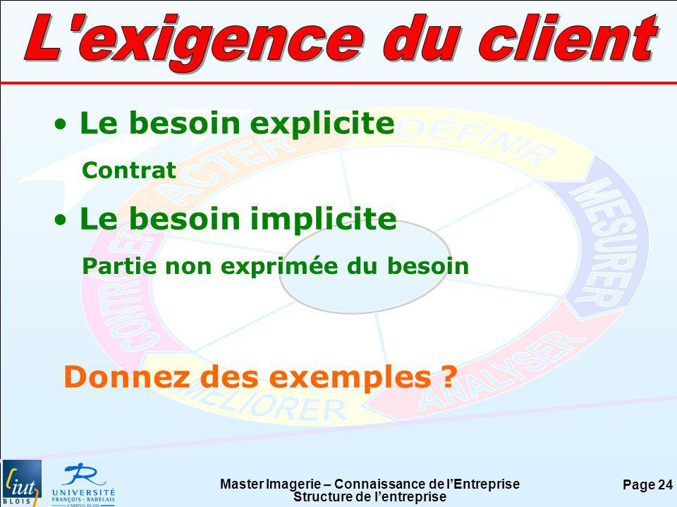 L exigence du client Le besoin explicite Le besoin implicite