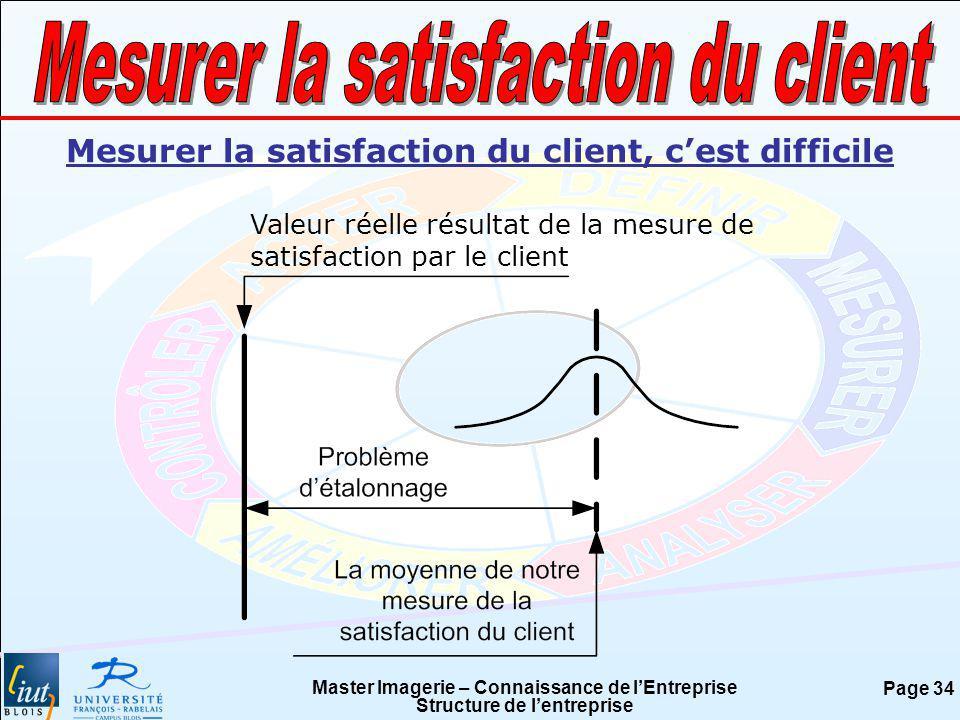 Mesurer la satisfaction du client