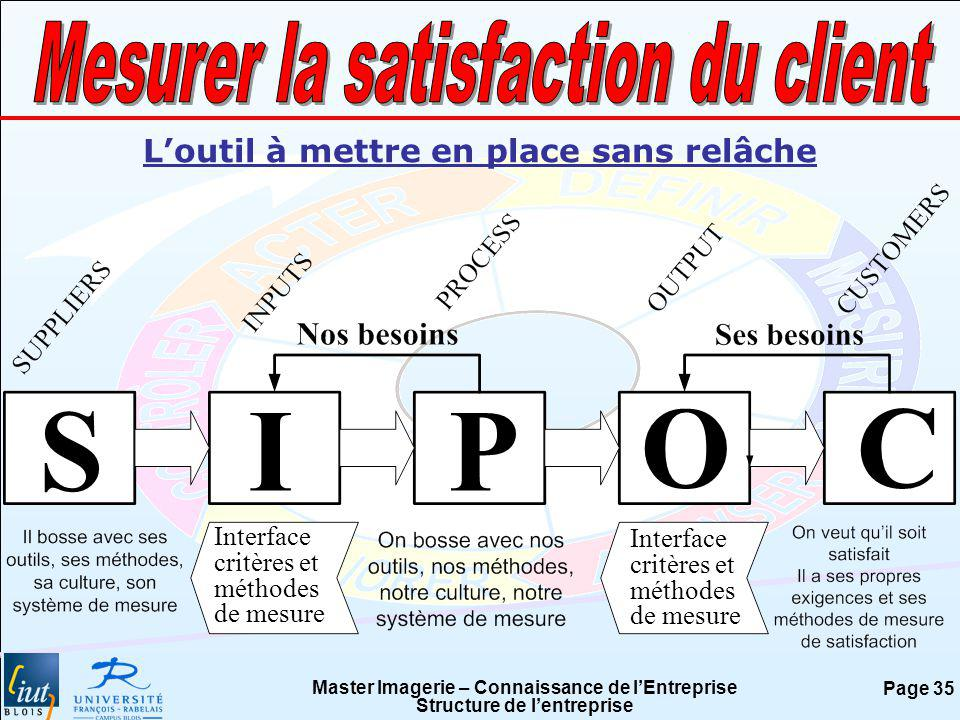 S I P O C Mesurer la satisfaction du client