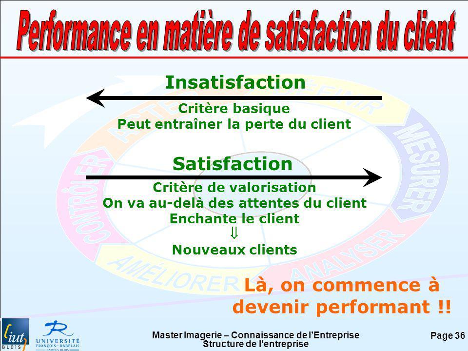 Performance en matière de satisfaction du client