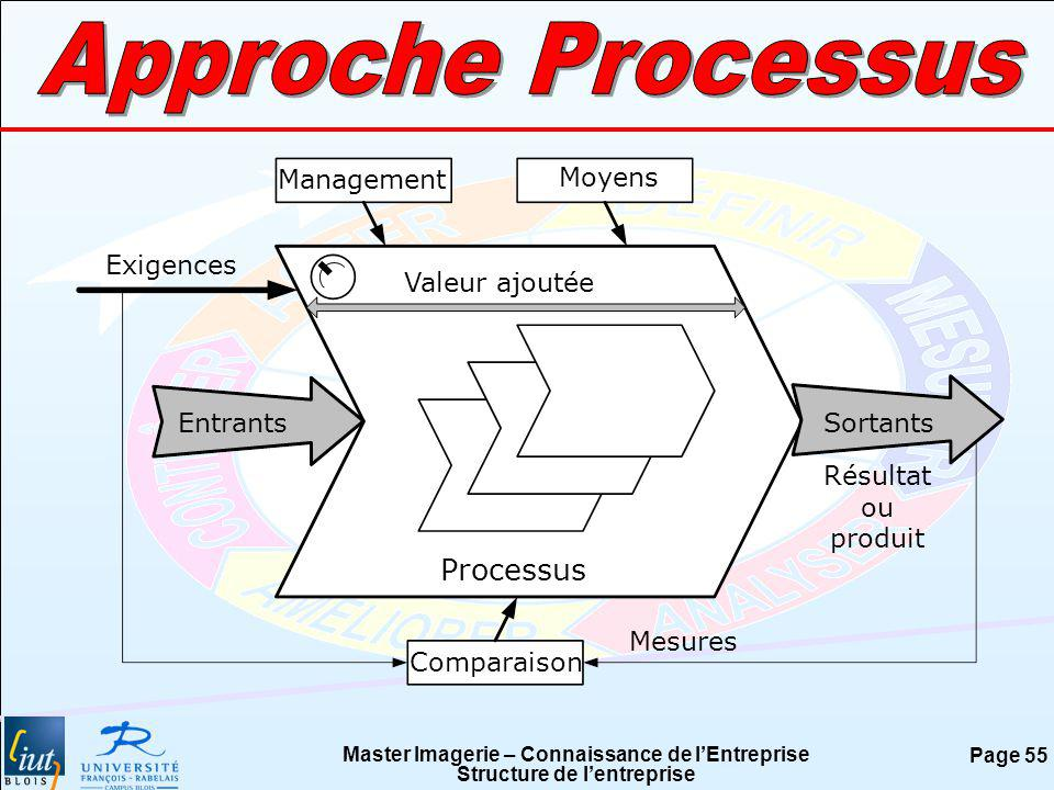 Approche Processus Processus Management Moyens Exigences