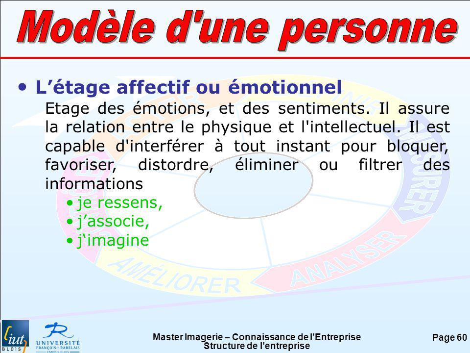 Modèle d une personne L'étage affectif ou émotionnel