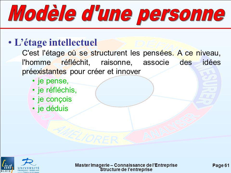 Modèle d une personne L'étage intellectuel