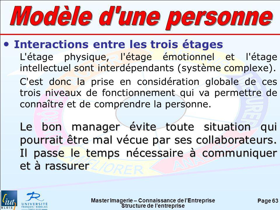 Modèle d une personne Interactions entre les trois étages