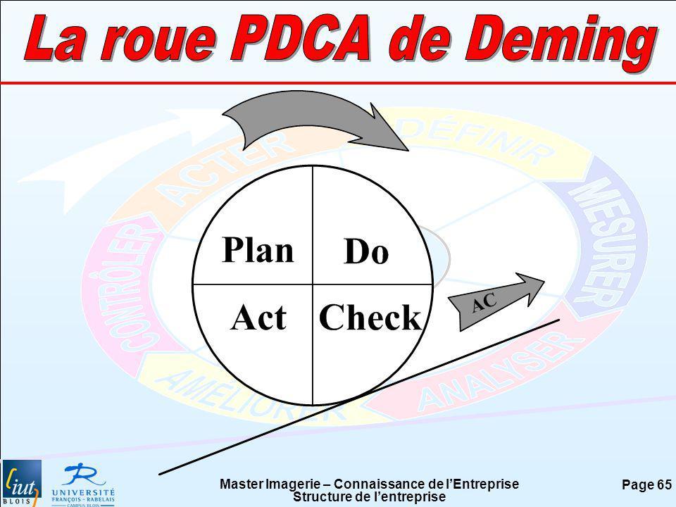 La roue PDCA de Deming