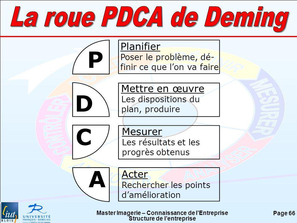 P D C A La roue PDCA de Deming Planifier Mettre en œuvre Mesurer Acter