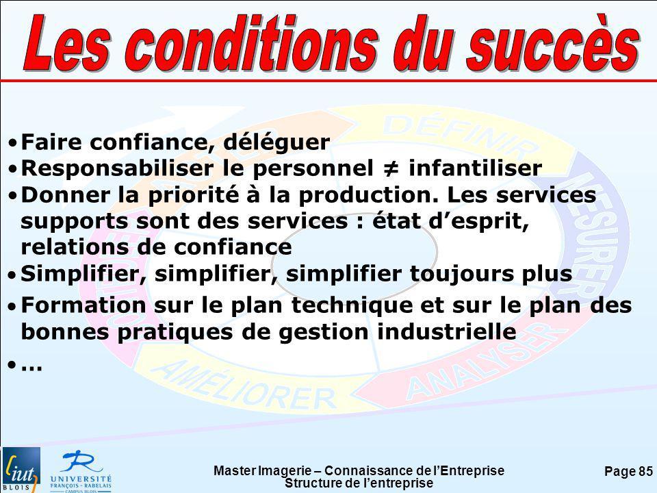 Les conditions du succès