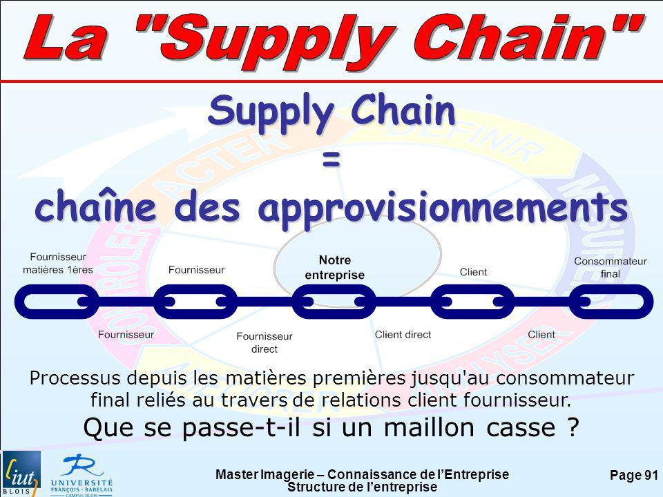 chaîne des approvisionnements